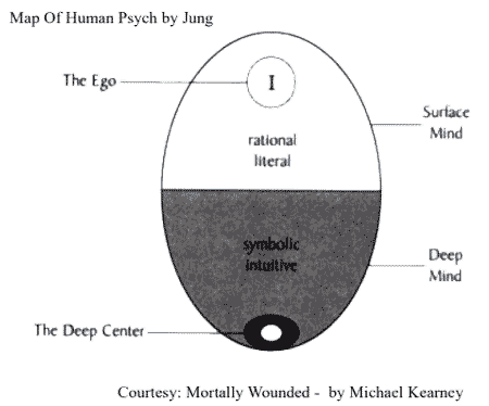 Map of  Human Psych byJung